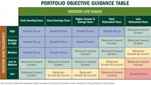 Portfolio-Objective-Guidance-Table-300x169