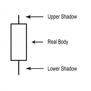 Candlestick Shadow