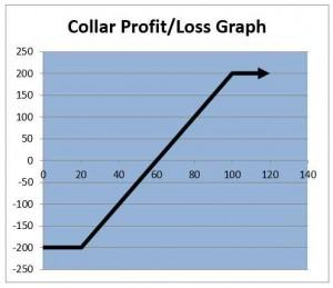 Collar Option Strategy