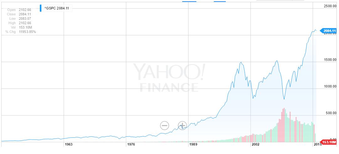 S&P 500 from Yahoo Finance