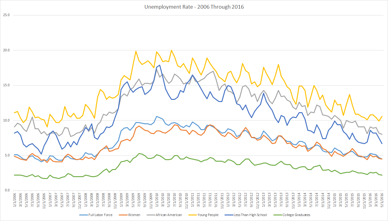 Unemployment rates for different demographic groups